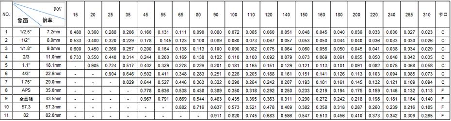 DJBTL-380-111C-004双远心镜头参数表